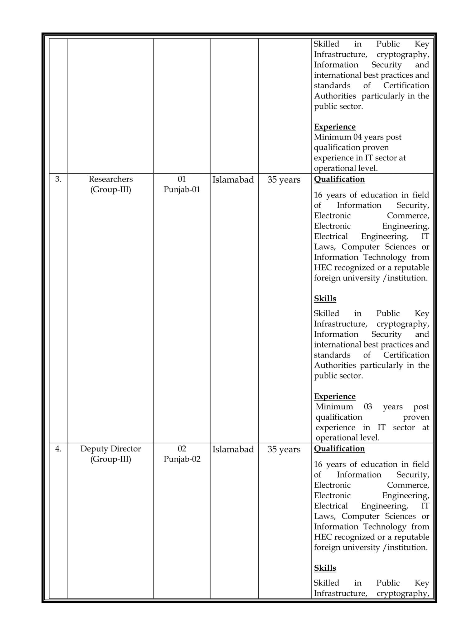 New Jobs in Islamabad 2021 ECAC