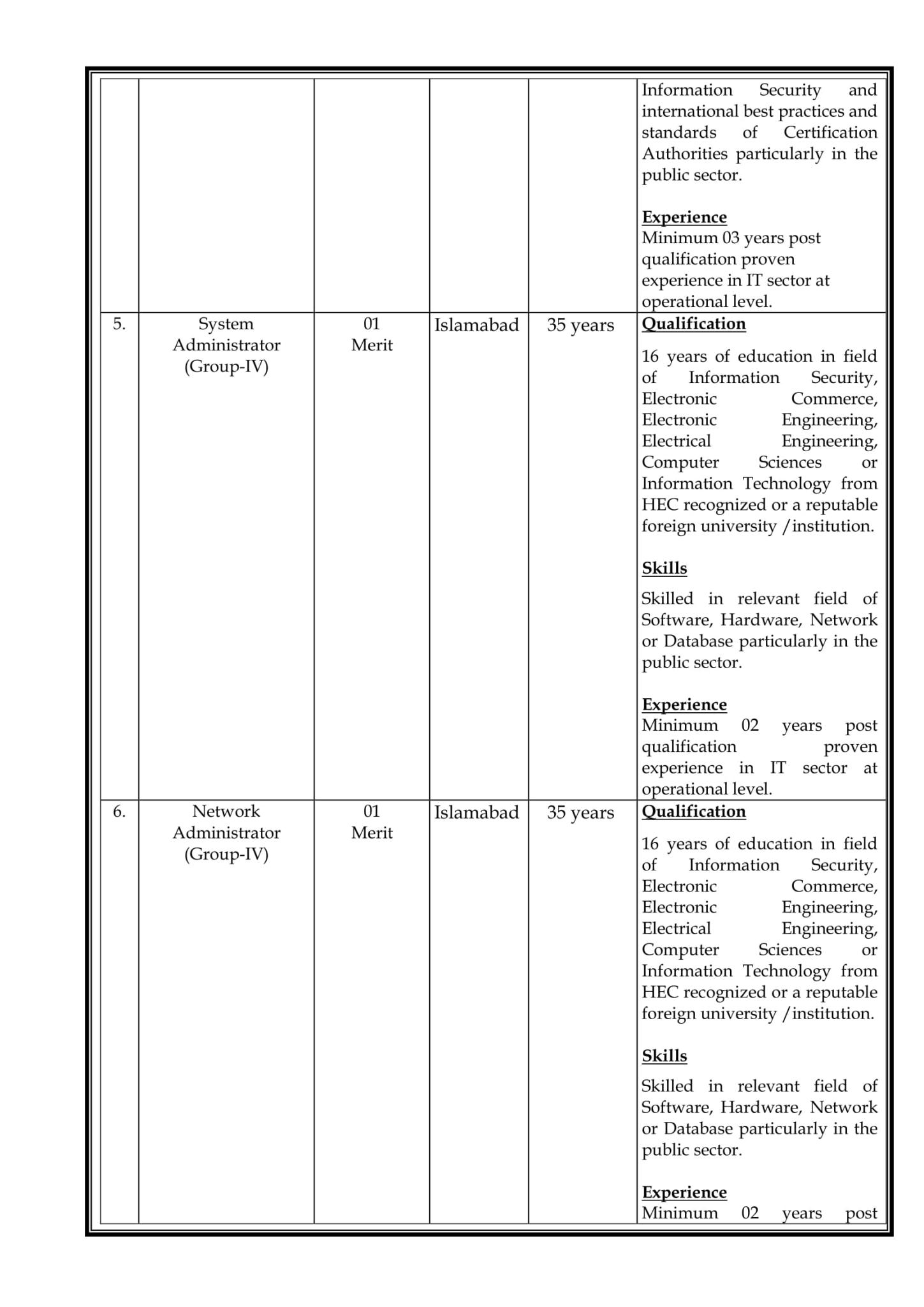 Latest Jobs in Islamabad 2021 ECAC