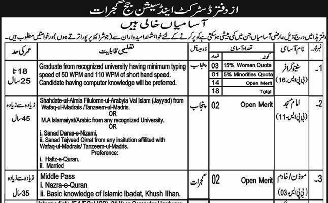 Today Govt Jobs in Pakistan