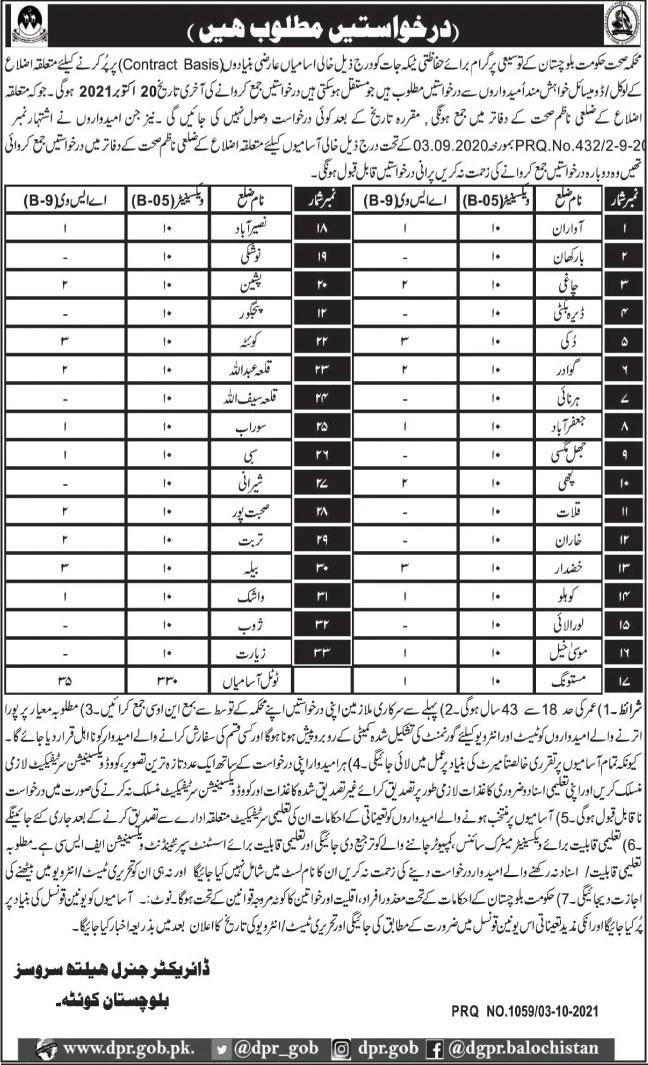 Balochistan New Jobs 2021